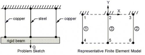 پروژه آماده تحلیل تیر صلب آویزان با کابل های مسی و فولادی تحت تغییرات دمایی در انسیس ANSYS
