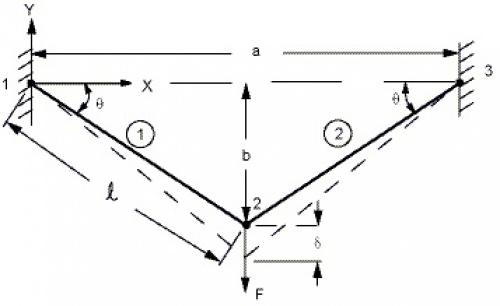 پروژه آماده تحلیل تغییر طول دو تیر با اتصال مفصلی در انسیس ANSYS