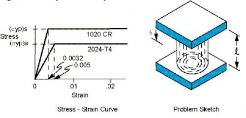 پروژه آماده تحلیل پلاستیک ساختار لوله ای تحت فشار در انسیس ANSYS